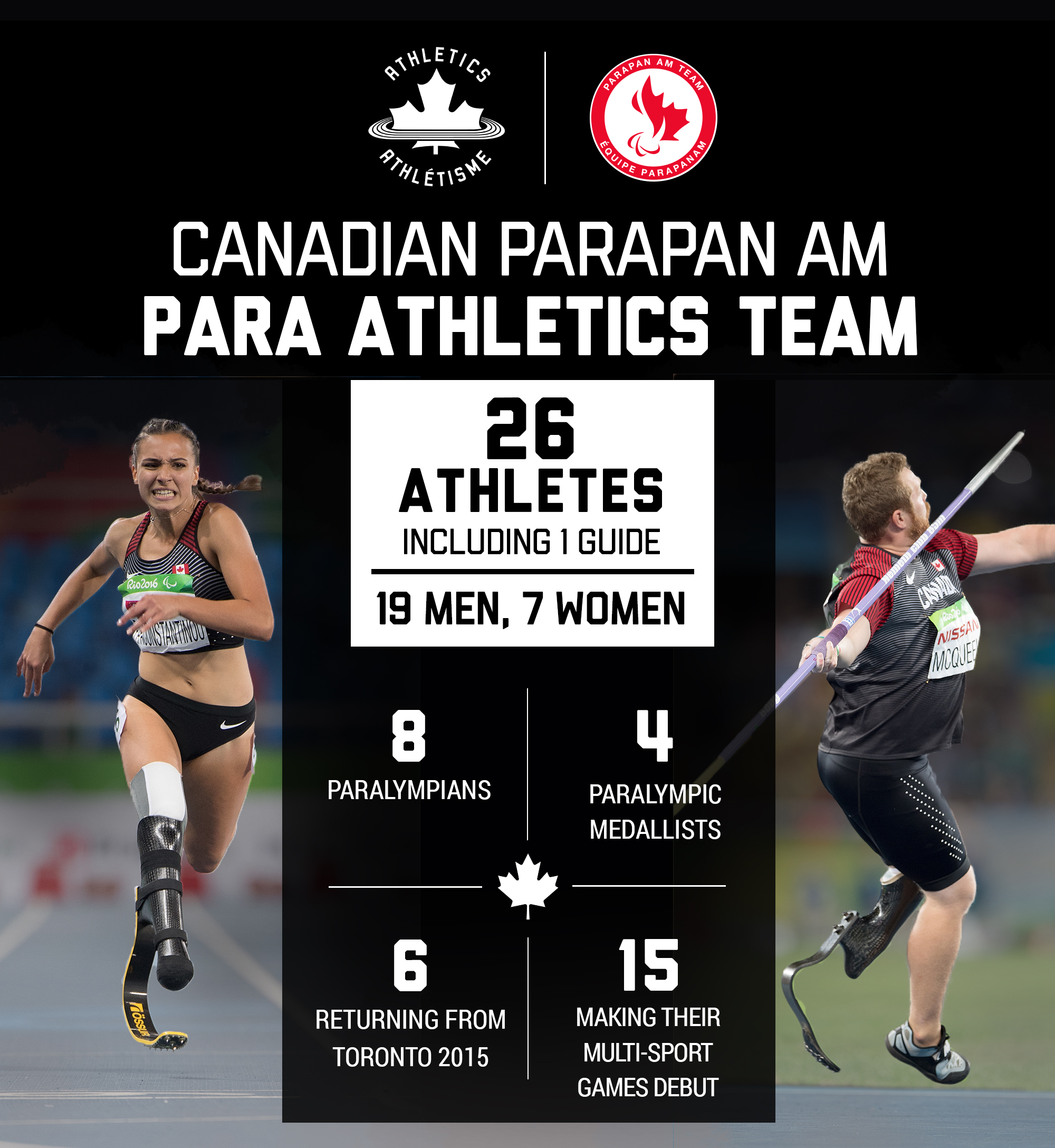 A graphic showing the make-up of the Canadian Parapan Am para athletics team