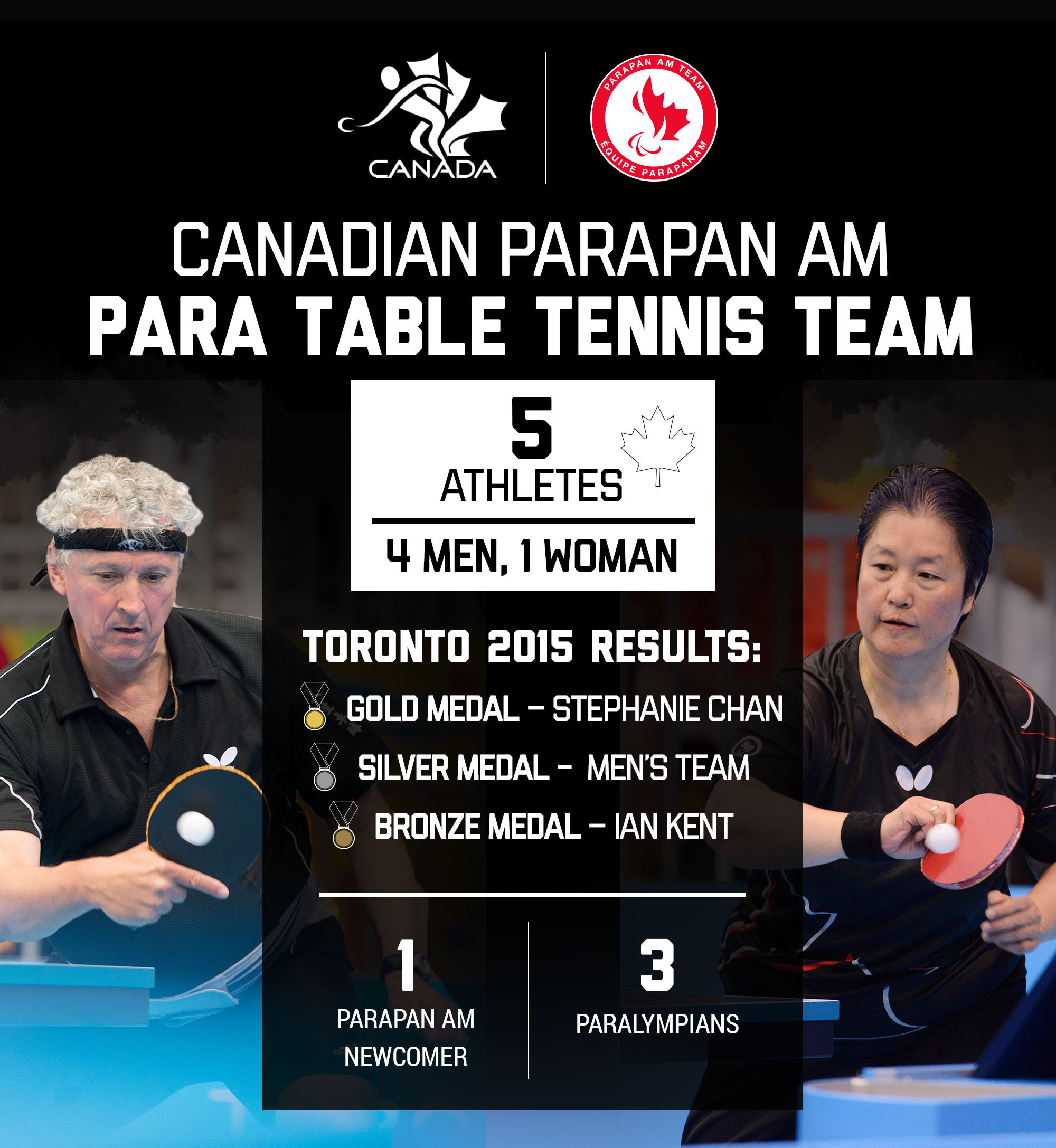 A graphic showing the make-up of the Canadian Parapan Am table tennis team