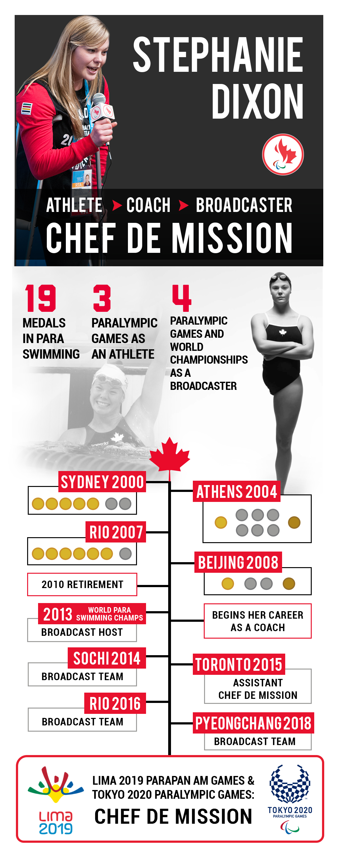 Stephanie Dixon infographic showing her Para sport involvement over the years