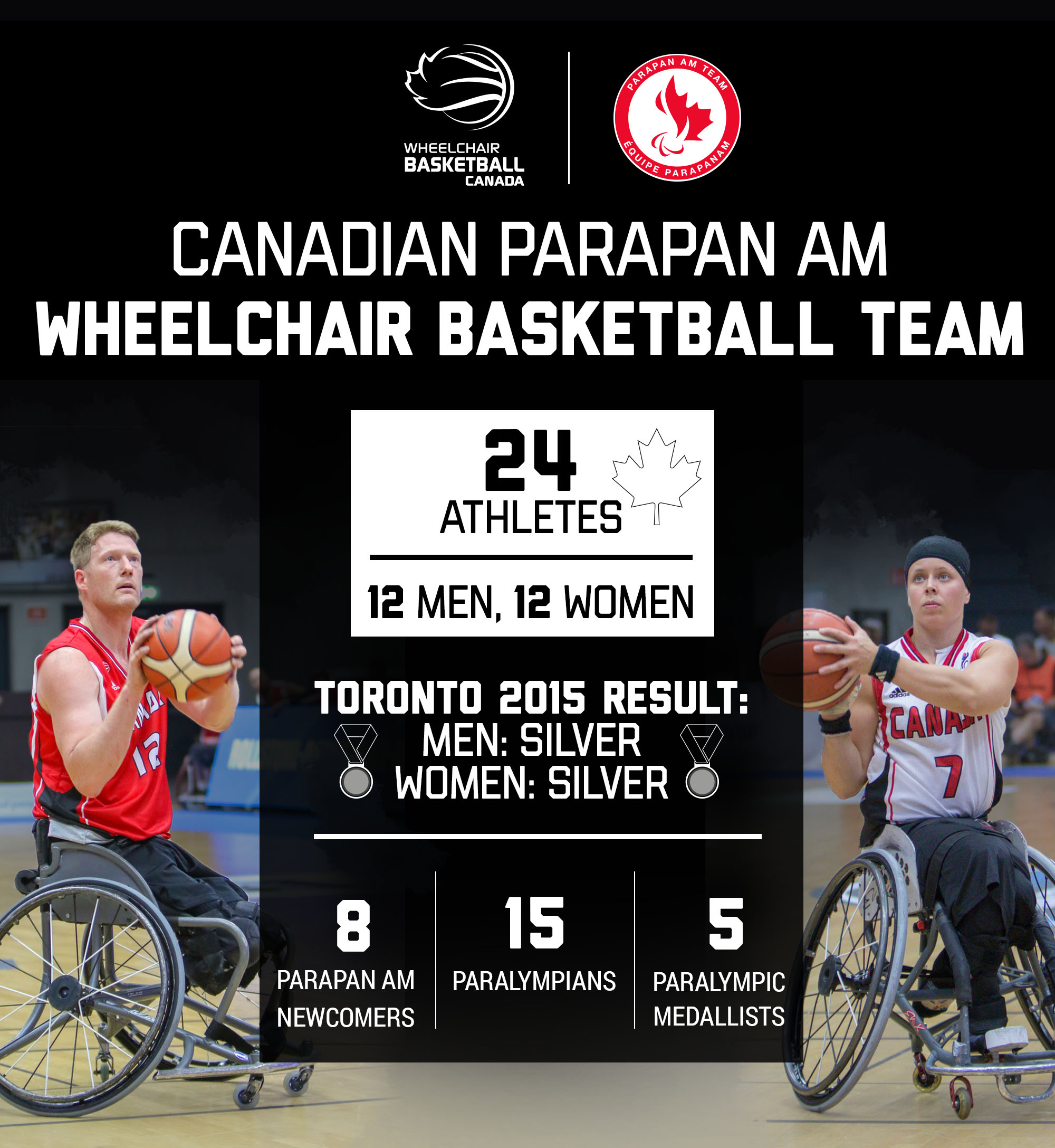 A graphic showing the make-up of the Canadian Parapan Am Wheelchair Basketball Team.