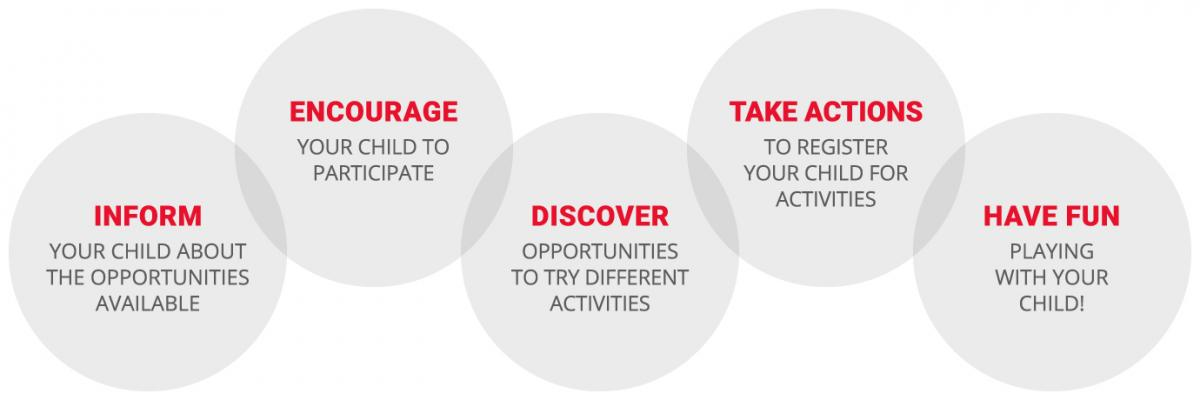 Inform, Encourage, Discover, Take Actions, Have Fun