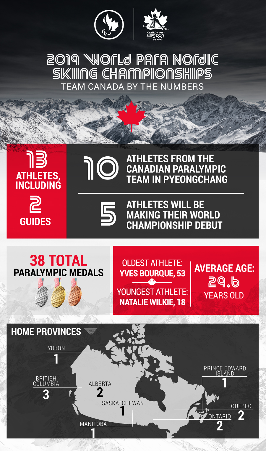 13 athletes will be competing for Canada at the 2019 World Para Nordic Skiing Championships